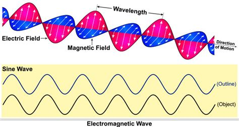 Wave Theory Of Light by Fresnel S Wave Theory Of Light