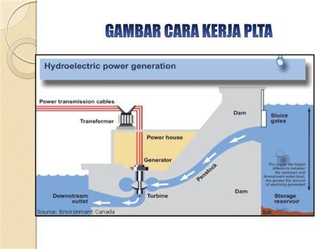 cara membuat power bank tenaga air plta pembangkit listrik tenaga air