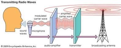 Radio Waves Size Radio Wave Transmission Kids Encyclopedia Children S