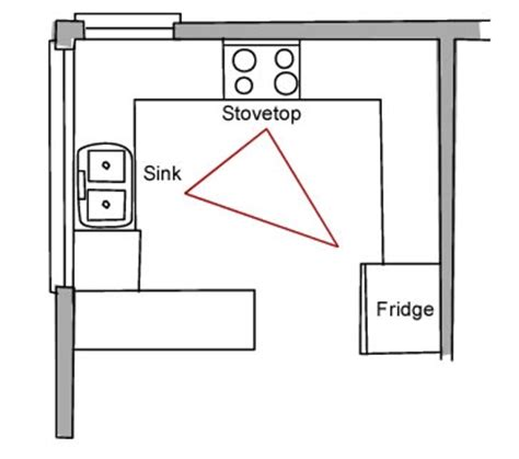 kitchen design guidelines work triangle the kitchen work triangle and beyond build