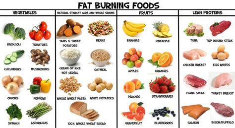 Burning Foods by 51 Burning Foods Infographic