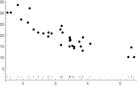 1 floor log10 1 x plotting add a rug representation to plot mathematica