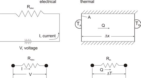 thin resistor thermal resistance fundamentals of thermal resistance celsia