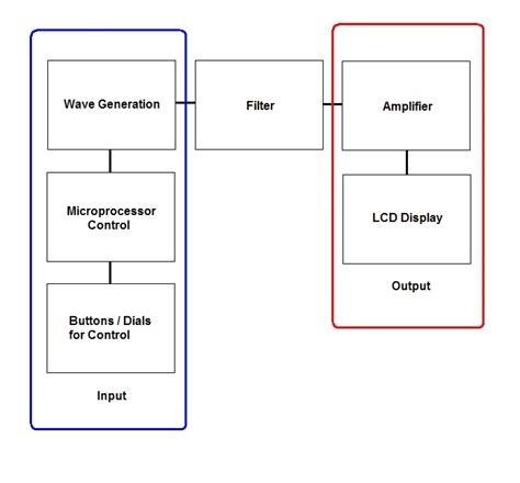 video pattern generator block diagram the answer is 42 function generator ad9835 based