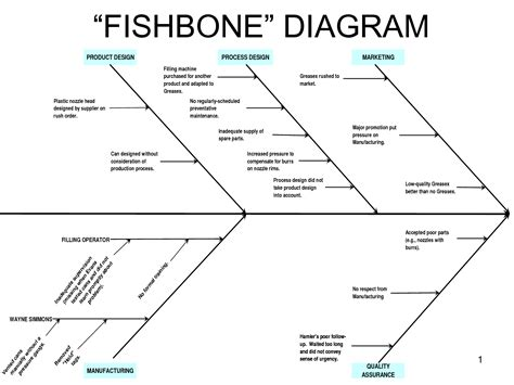 6m fishbone diagram template 10 best images of quality fishbone diagram template