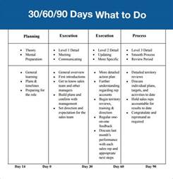 90 day sales plan template 30 60 90 day plan template free best business template