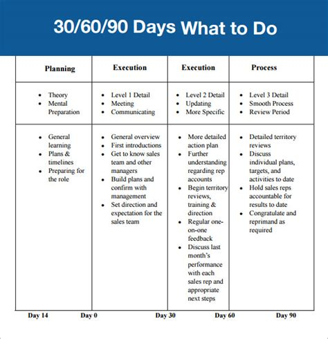 30 60 90 day plan template affordablecarecat ideas