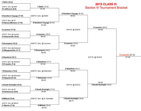 section 4 hoops section 4 hoops southern cayuga chiefs