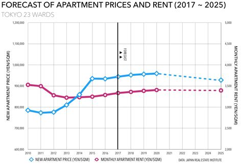 average apartment prices 100 average apartment prices cityrealty year end