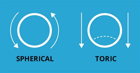 toric color contact lenses contact lenses for astigmatism toric gp and hybrid lenses