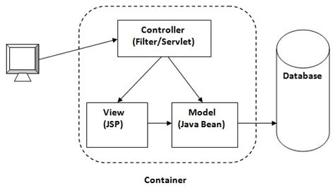 mvc pattern jsp model 1 and model 2 mvc architecture javatpoint