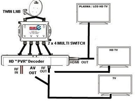 dstv dual view installation diagram satellite tv splitters switches 2 x 4 multiswitch use