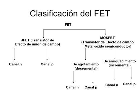 diferencia entre transistor bjt y fet diferencia entre transistor fet y bjt 28 images ing electronica diferencia entre bjt y