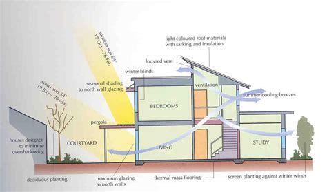 passive solar home design concepts passive solar architecture granteco