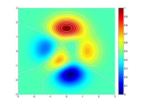 contour colors matlab color contour different than pcolor stack overflow