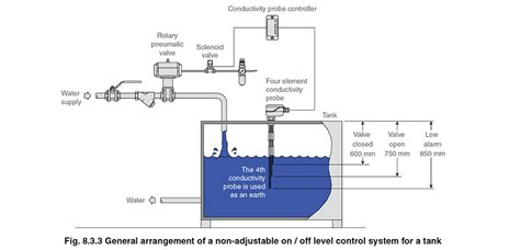 water motor automatic system with level
