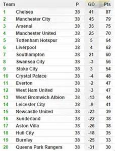 Premier League Table 2014 15 by Premier League Table And Results How It Stands At The End