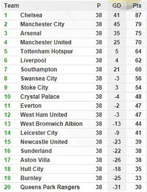 epl table 2014 vs 2015 related keywords suggestions for epl table 2014 15