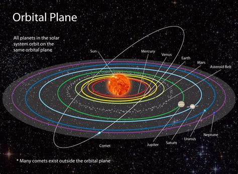 diagram of planets orbiting the sun orbital plane national geographic society