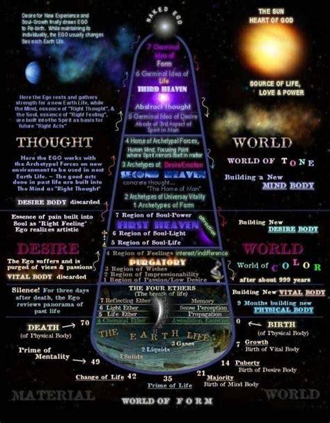 cosmic emotions spirit science cosmic consciousness