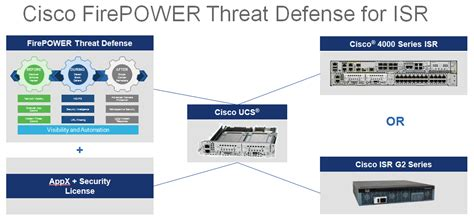 cisco firepower threat defense ftd configuration and troubleshooting faq cisco firepower threat defense for isrs router