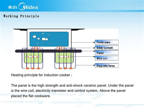 basic principle of induction cooker midea induction cooker