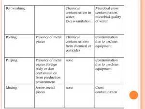 haccp plan template uk haccp plan for fruit juice industry 000157