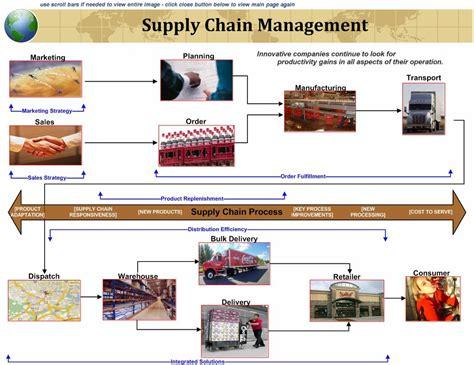 Food Systems Mba by Managementparadise Gaurav Mashalkar S Article What