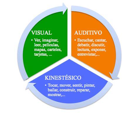 imagenes sensoriales visuales forma y tamaño descubre c 243 mo aprenden tus hijos haz un test de estilos