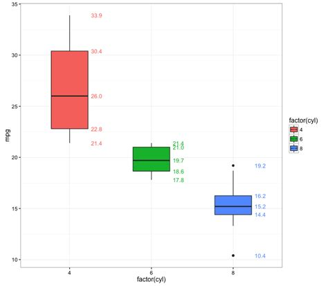 ggplot theme annotate r annotate boxplot in ggplot2 stack overflow