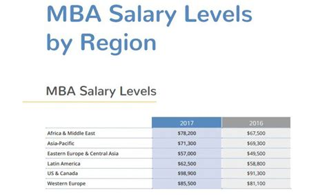 Johnson And Johnson Mba Internship Salary by Hiring And Salary Trends For Mba In Malaysia Human
