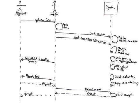 why we use sequence diagram installing plantuml in ubuntu and jekyll integration