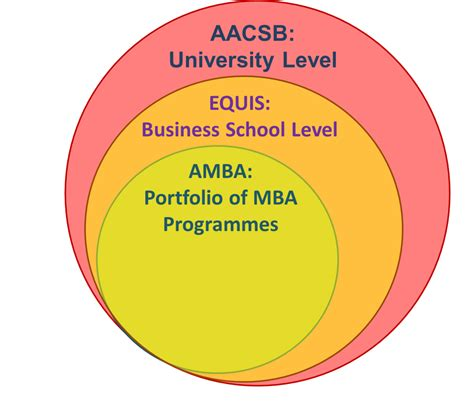 One Year Mba Aacsb by Accr 233 Ditation Wikip 233 Dia