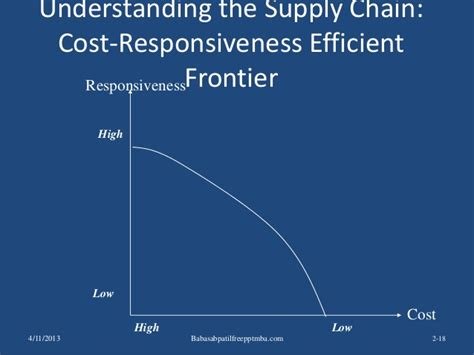 Most Cost Effective Mba by Supply Chain Management Ppt Mba