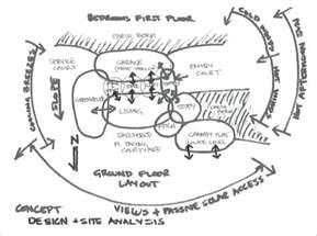 Basic Interior Design Principles the design process yourhome