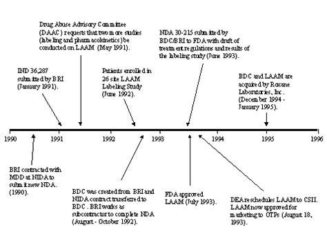 Cocaine Detox Timeline by Cocaine Addiction Timeline