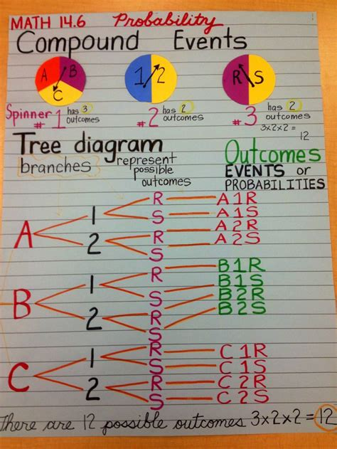 interactive tree diagram probablity compound events h o t journal higher order