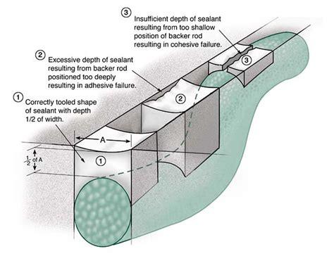 how to install backer rod how to choose the correct backer rod