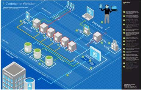 Microsoft Azure Tutorial From Experts Learn Online Azure Microsoft Powerpoint Blueprint Template