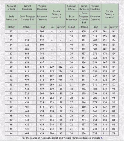hardness conversion table weight converter table diabetes inc