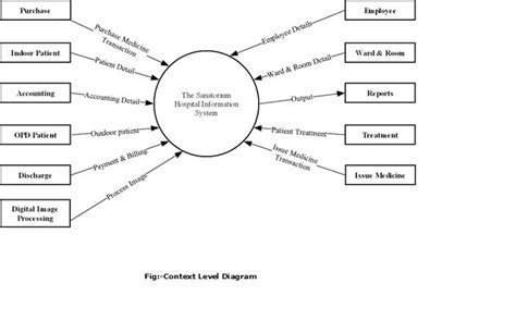 how to draw data flow diagram for hospital management system flowchart of hospital management system create a flowchart