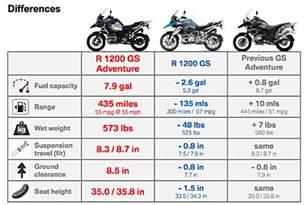 Bmw Gsa 2014 Bmw R1200gs Adventure Review Ride