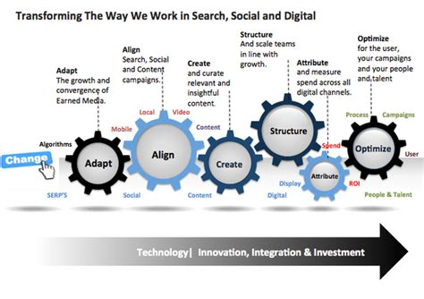 Transformation In Digital Marketing Five Ways To Work Econsultancy Ways Of Working Template