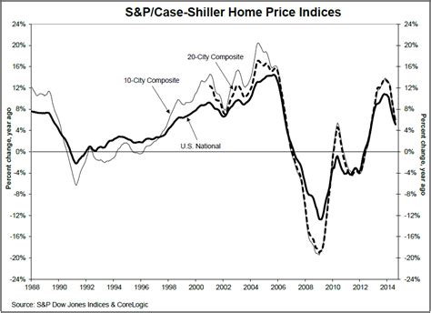 u s home price increases tap on the breaks world