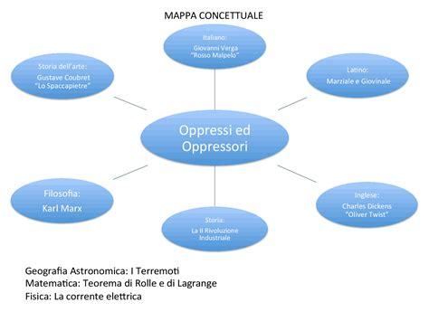 come fare la tesina di maturit 224 parolecomefili esempio di mappa concettuale per maturit 224 tesina di
