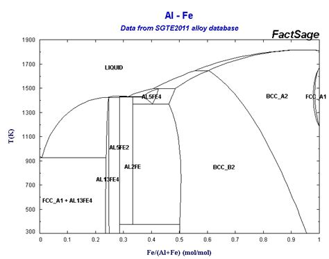 fe al phase diagram collection of phase diagrams