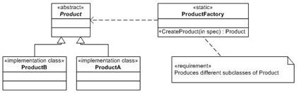 factory pattern simple exle c simple factory pattern side by side with abstract pattern