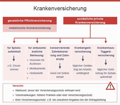 Auto Versicherung Kosten Wien by Was Ist Eine Private Krankenversicherung
