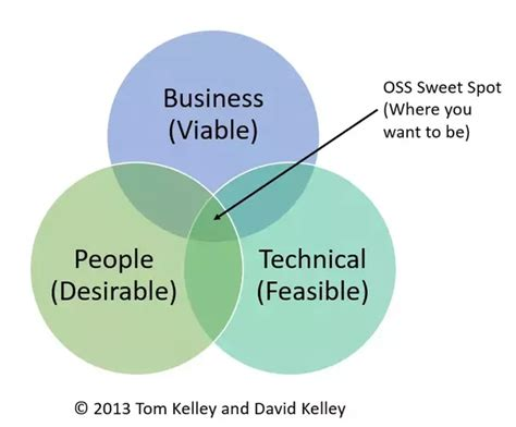 design thinking technology what is design thinking quora