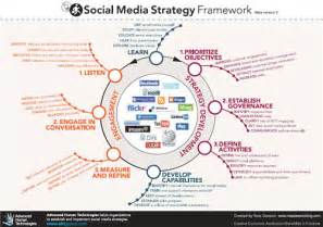 sle social media marketing plan template real estate marketing strategy template free home design